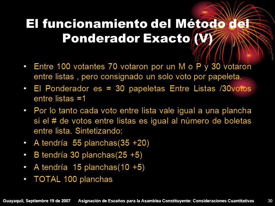 Guayaquil, Septiembre 19 de 2007Asignación de Escaños para la Asamblea Constituyente: Consideraciones Cuantitativas30 El funcionamiento del Método del Ponderador Exacto (V) Entre 100 votantes 70 votaron por un M o P y 30 votaron entre listas, pero consignado un solo voto por papeleta.