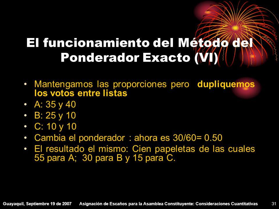 Guayaquil, Septiembre 19 de 2007Asignación de Escaños para la Asamblea Constituyente: Consideraciones Cuantitativas31 El funcionamiento del Método del Ponderador Exacto (VI) Mantengamos las proporciones pero dupliquemos los votos entre listas A: 35 y 40 B: 25 y 10 C: 10 y 10 Cambia el ponderador : ahora es 30/60= 0.50 El resultado el mismo: Cien papeletas de las cuales 55 para A; 30 para B y 15 para C.