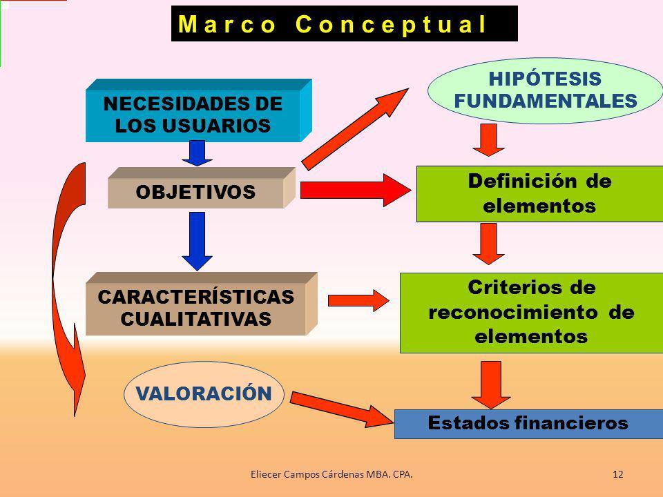 El marco conceptual El marco conceptual básico define qué es un activo, pasivo, ingreso, gasto, cuáles son las mediciones existentes para cada uno de