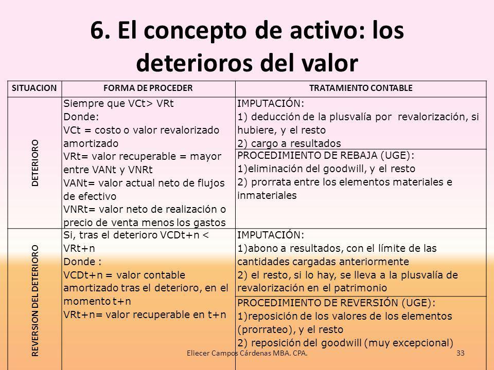 6. El concepto de activo: los deterioros del valor Al aparecer los indicios, la empresa debe determinar el valor recuperable del activo o de la unidad