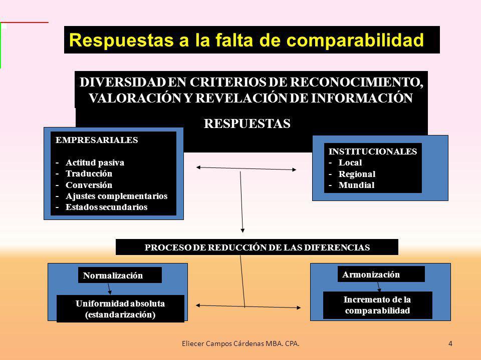 Respuestas a la falta de comparabilidad DIVERSIDAD EN CRITERIOS DE RECONOCIMIENTO, VALORACIÓN Y REVELACIÓN DE INFORMACIÓN RESPUESTAS PROCESO DE REDUCCIÓN DE LAS DIFERENCIAS EMPRESARIALES -Actitud pasiva -Traducción -Conversión -Ajustes complementarios -Estados secundarios INSTITUCIONALES -Local -Regional -Mundial Uniformidad absoluta (estandarización) Armonización Incremento de la comparabilidad Normalización 4Eliecer Campos Cárdenas MBA.