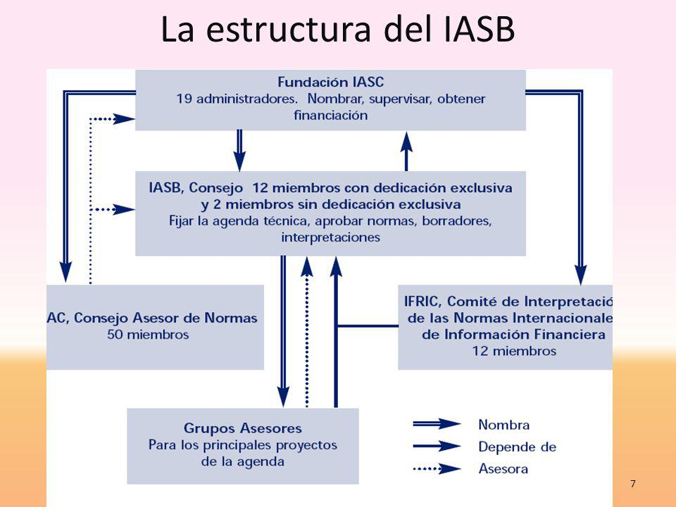 Normas Internacionales de Información Financiera Normas Internacionales de Información Financiera, en adelante NIIF, con siglas en inglés IFRS (Internacional Financial Reporting Standards), son las palabras usadas para identificar la literatura autorizada emitida por la Junta de Normas Internacionales de Contabilidad, IASB por sus siglas en inglés (International Accounting Standard Board) Comprenden pronunciamientos identificados como NIIF X (X es un número de secuencia), NIC X, CINIIF X y SIC X.