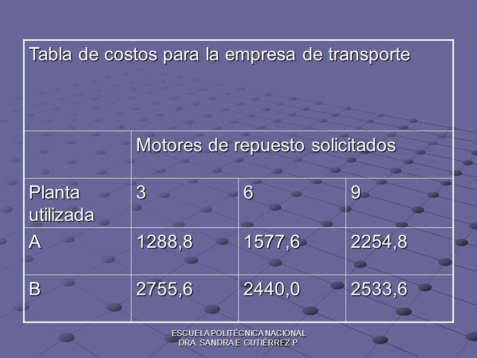 ESCUELA POLITÉCNICA NACIONAL DRA. SANDRA E. GUTIÉRREZ P. Tabla de costos para la empresa de transporte Motores de repuesto solicitados Planta utilizad