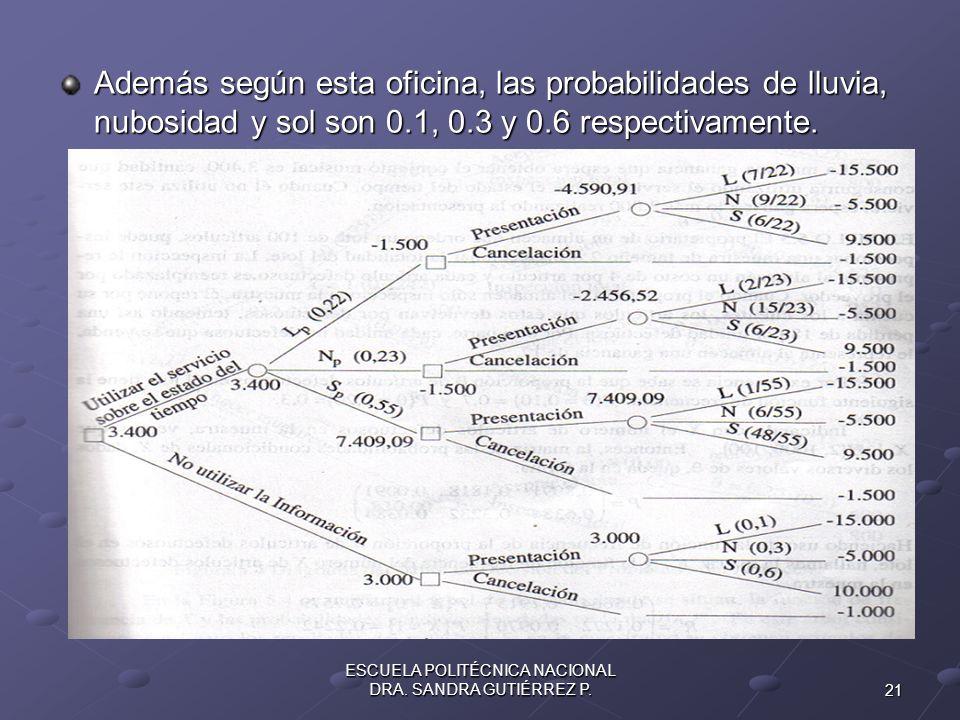 21 ESCUELA POLITÉCNICA NACIONAL DRA. SANDRA GUTIÉRREZ P. Además según esta oficina, las probabilidades de lluvia, nubosidad y sol son 0.1, 0.3 y 0.6 r