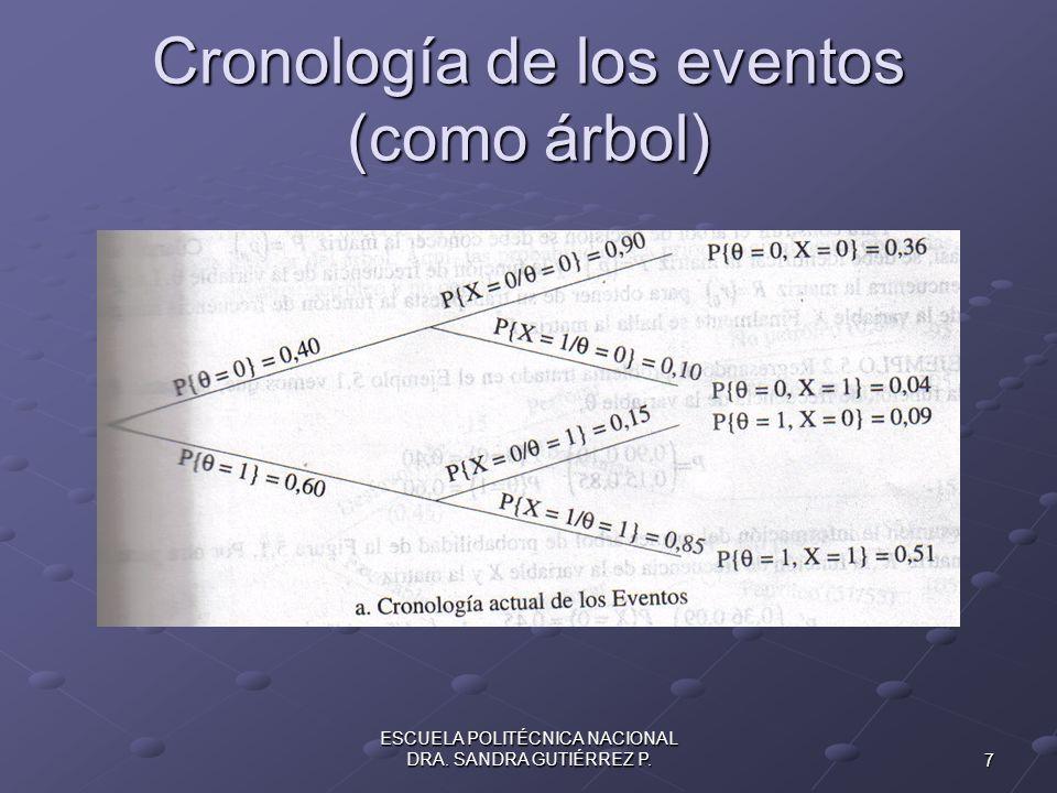 7 ESCUELA POLITÉCNICA NACIONAL DRA. SANDRA GUTIÉRREZ P. Cronología de los eventos (como árbol)