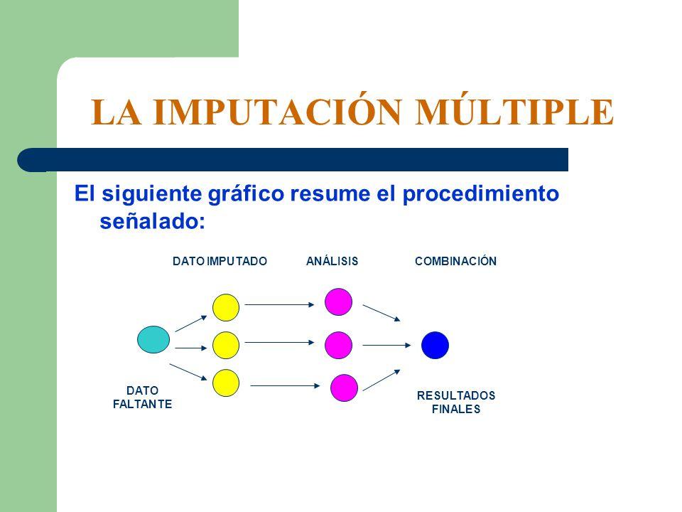 El siguiente gráfico resume el procedimiento señalado: LA IMPUTACIÓN MÚLTIPLE DATO FALTANTE DATO IMPUTADOANÁLISISCOMBINACIÓN RESULTADOS FINALES