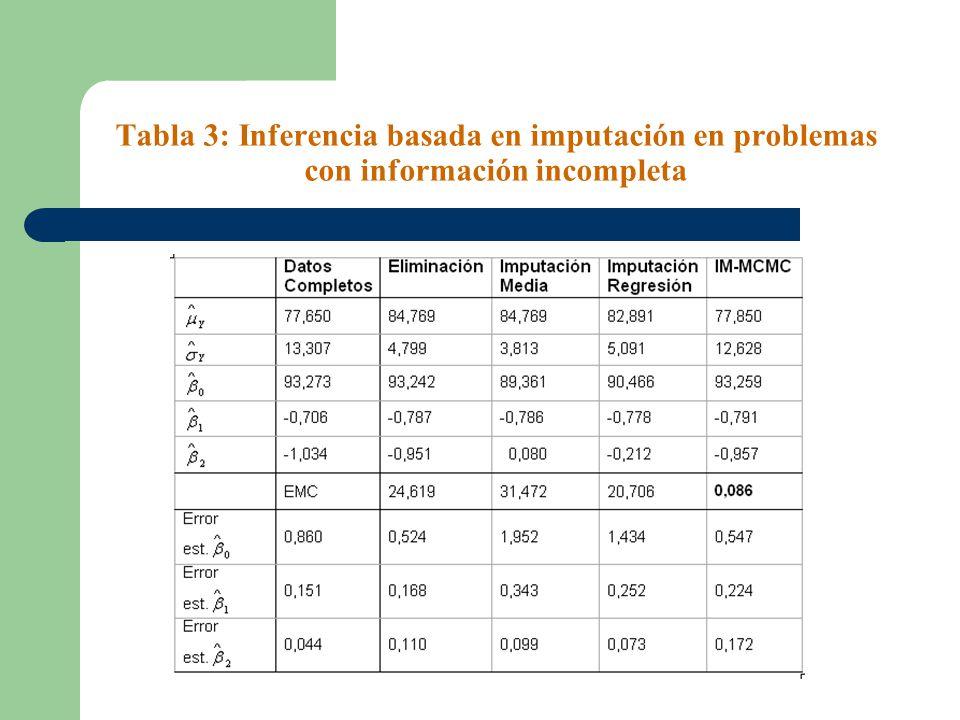 Tabla 3: Inferencia basada en imputación en problemas con información incompleta