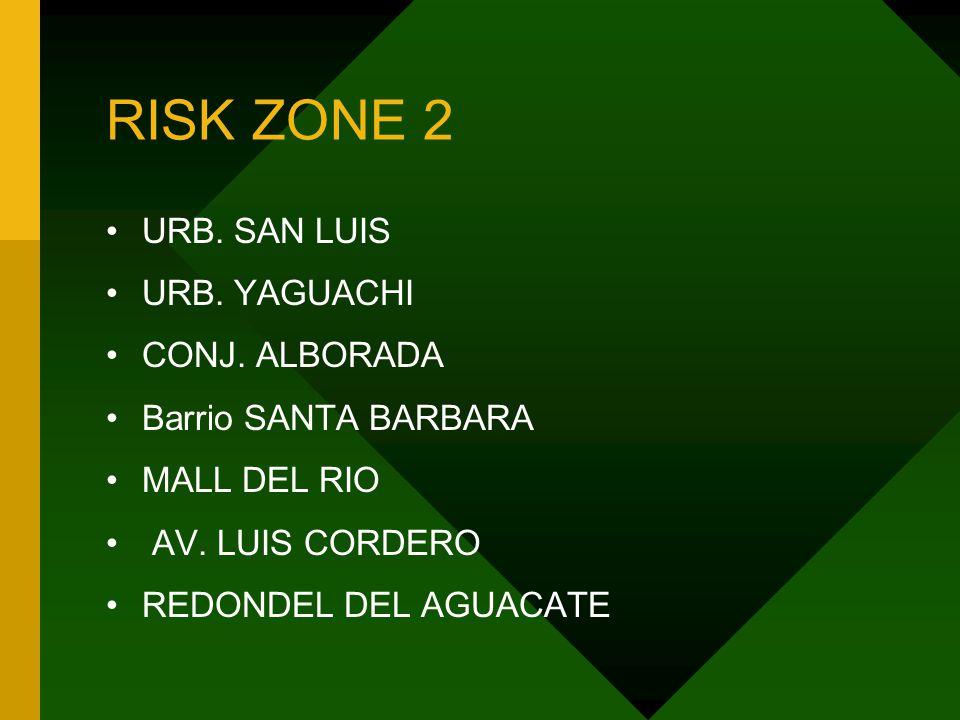 RISK ZONE 2 URB. SAN LUIS URB. YAGUACHI CONJ. ALBORADA Barrio SANTA BARBARA MALL DEL RIO AV.