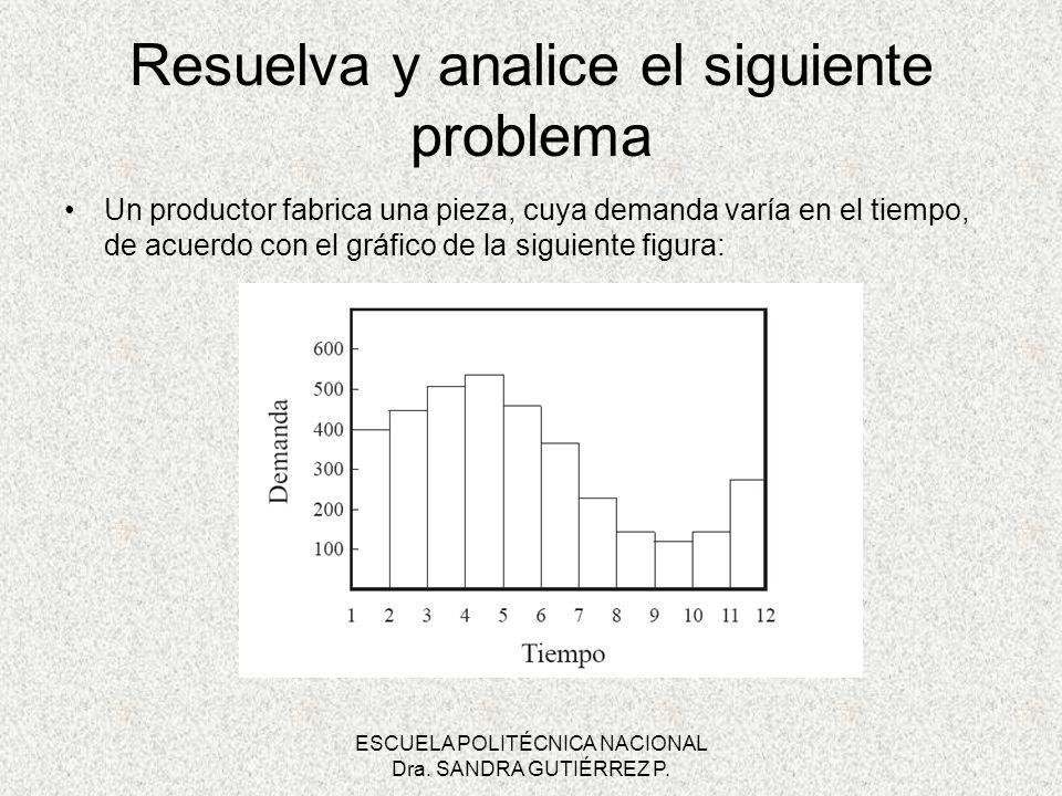 ESCUELA POLITÉCNICA NACIONAL Dra. SANDRA GUTIÉRREZ P. Resuelva y analice el siguiente problema Un productor fabrica una pieza, cuya demanda varía en e