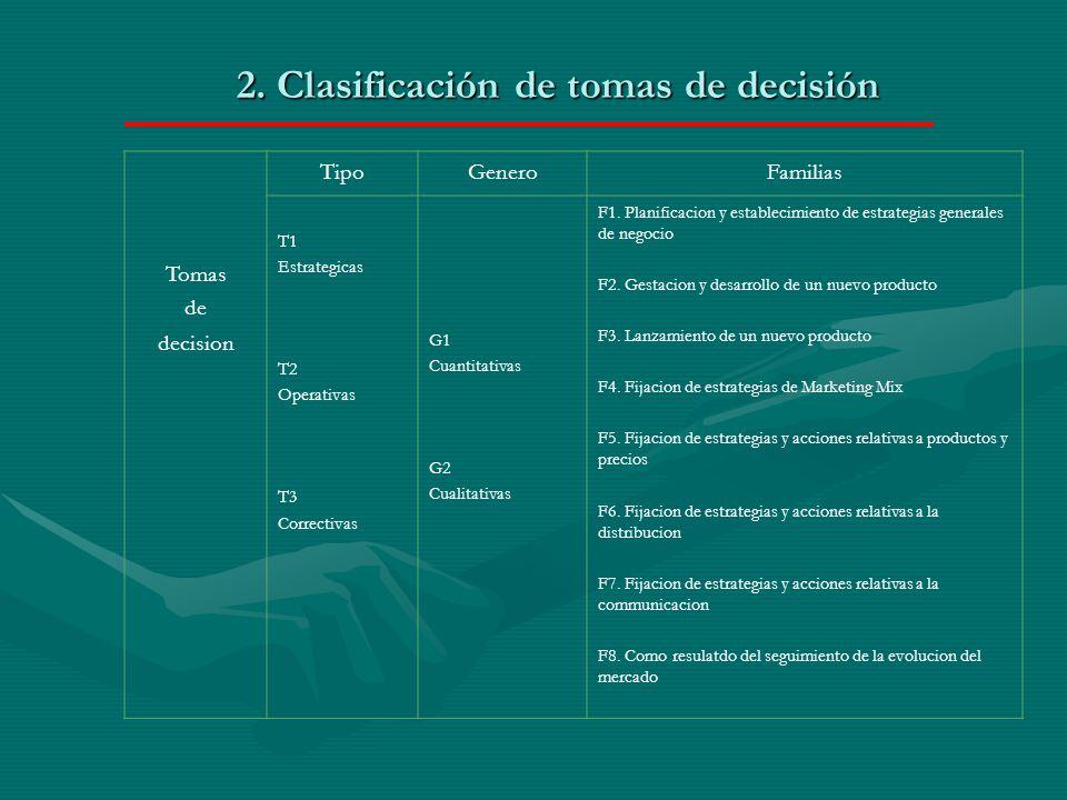 2. Clasificación de tomas de decisión Tomas de decision TipoGeneroFamilias T1 Estrategicas T2 Operativas T3 Correctivas G1 Cuantitativas G2 Cualitativ