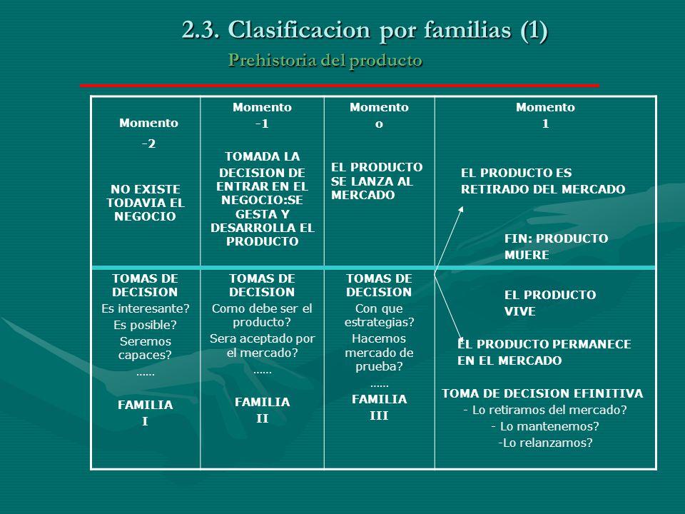 2.3. Clasificacion por familias (1) Prehistoria del producto NO EXISTE TODAVIA EL NEGOCIO Momento TOMADA LA DECISION DE ENTRAR EN EL NEGOCIO:SE GESTA