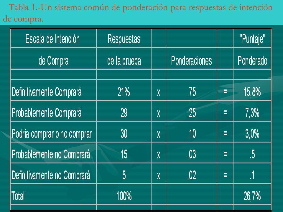 Tabla 1.-Un sistema común de ponderación para respuestas de intención de compra.