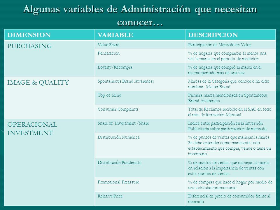 Algunas variables de Administración que necesitan conocer… DIMENSIONVARIABLEDESCRIPCION PURCHASING Value ShareParticipación de Mercado en Valor.