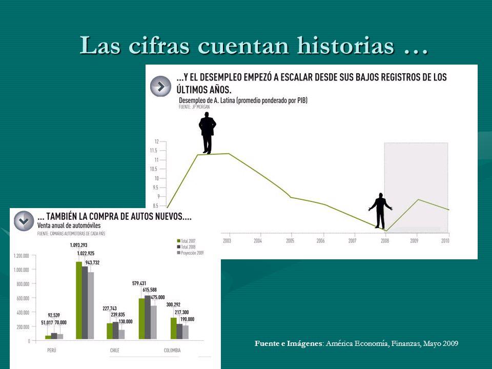 Las cifras cuentan historias … Fuente e Imágenes: América Economía, Finanzas, Mayo 2009