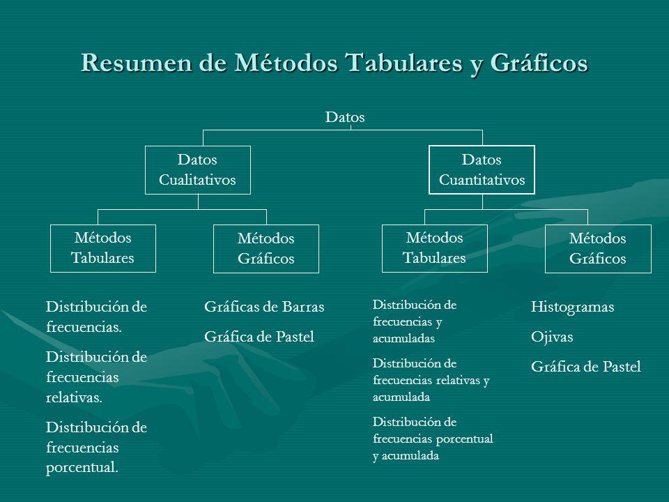 Resumen de Métodos Tabulares y Gráficos Datos Datos Cualitativos Datos Cuantitativos Métodos Tabulares Métodos Gráficos Métodos Tabulares Métodos Gráficos Distribución de frecuencias.