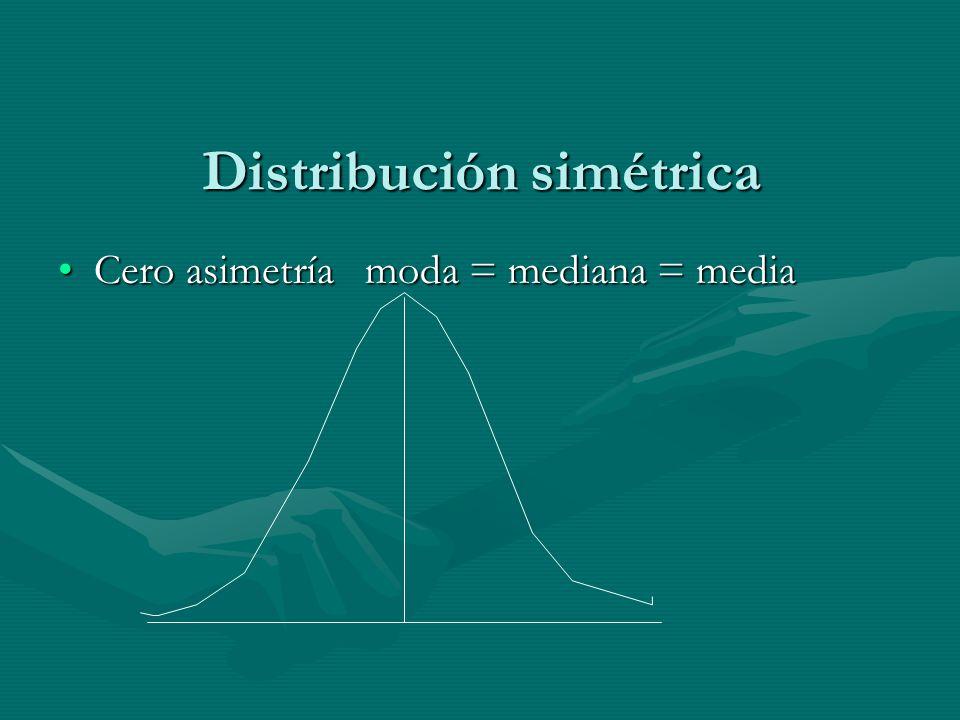 Distribución simétrica Cero asimetría moda = mediana = mediaCero asimetría moda = mediana = media