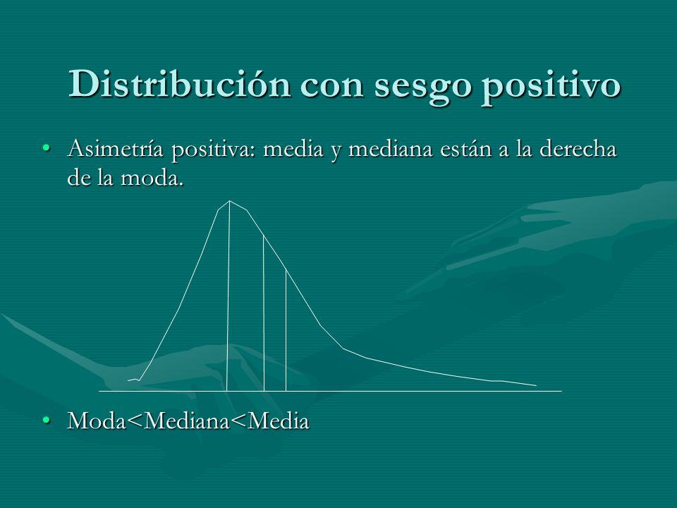 Distribución con sesgo positivo Asimetría positiva: media y mediana están a la derecha de la moda.Asimetría positiva: media y mediana están a la derecha de la moda.