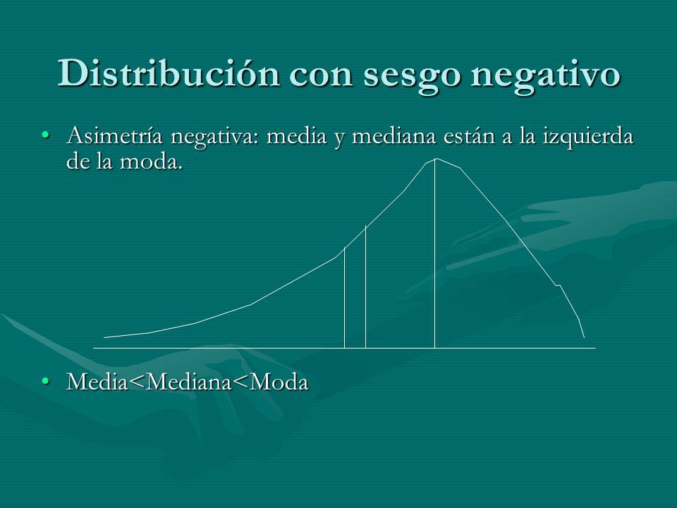Distribución con sesgo negativo Asimetría negativa: media y mediana están a la izquierda de la moda.Asimetría negativa: media y mediana están a la izquierda de la moda.