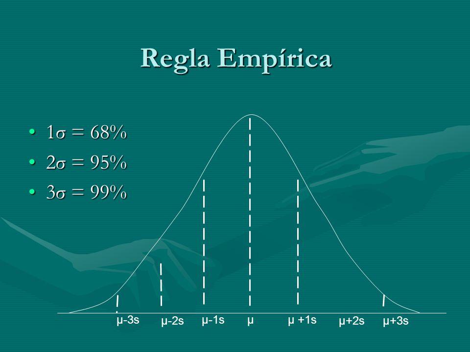 Regla Empírica 1σ = 68%1σ = 68% 2σ = 95%2σ = 95% 3σ = 99%3σ = 99% µµ +1s µ+2sµ+3s µ-1s µ-2s µ-3s