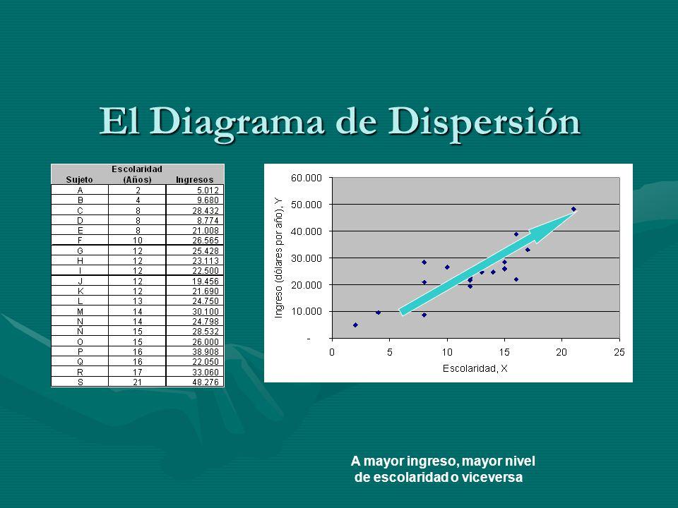 El Diagrama de Dispersión A mayor ingreso, mayor nivel de escolaridad o viceversa