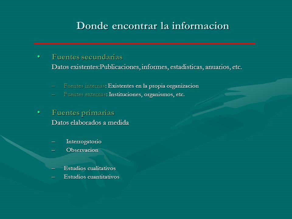 Donde encontrar la informacion Fuentes secundariasFuentes secundarias Datos existentes:Publicaciones, informes, estadisticas, anuarios, etc.