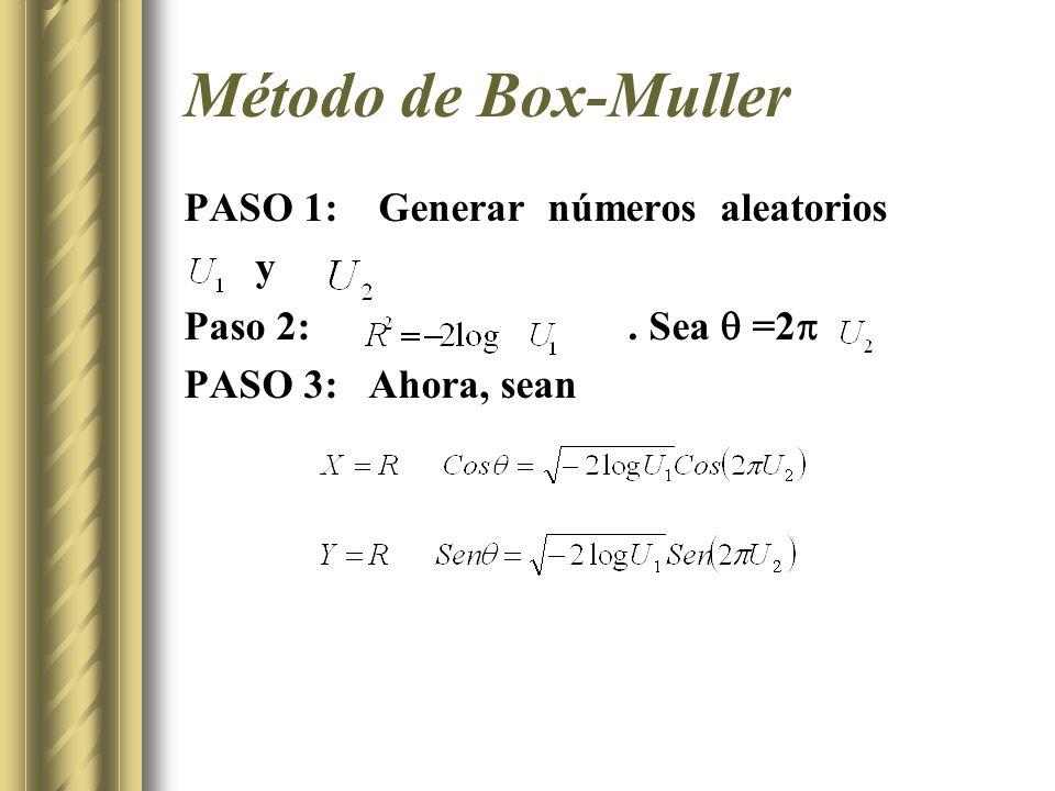 Método de Box-Muller PASO 1: Generar números aleatorios y Paso 2:. Sea =2 PASO 3: Ahora, sean