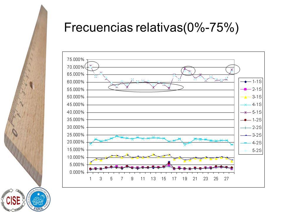 Frecuencias relativas(0%-75%)