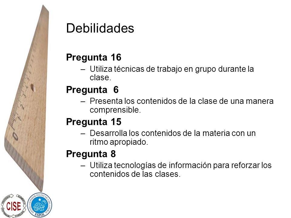 Debilidades Pregunta 16 –Utiliza técnicas de trabajo en grupo durante la clase. Pregunta 6 –Presenta los contenidos de la clase de una manera comprens