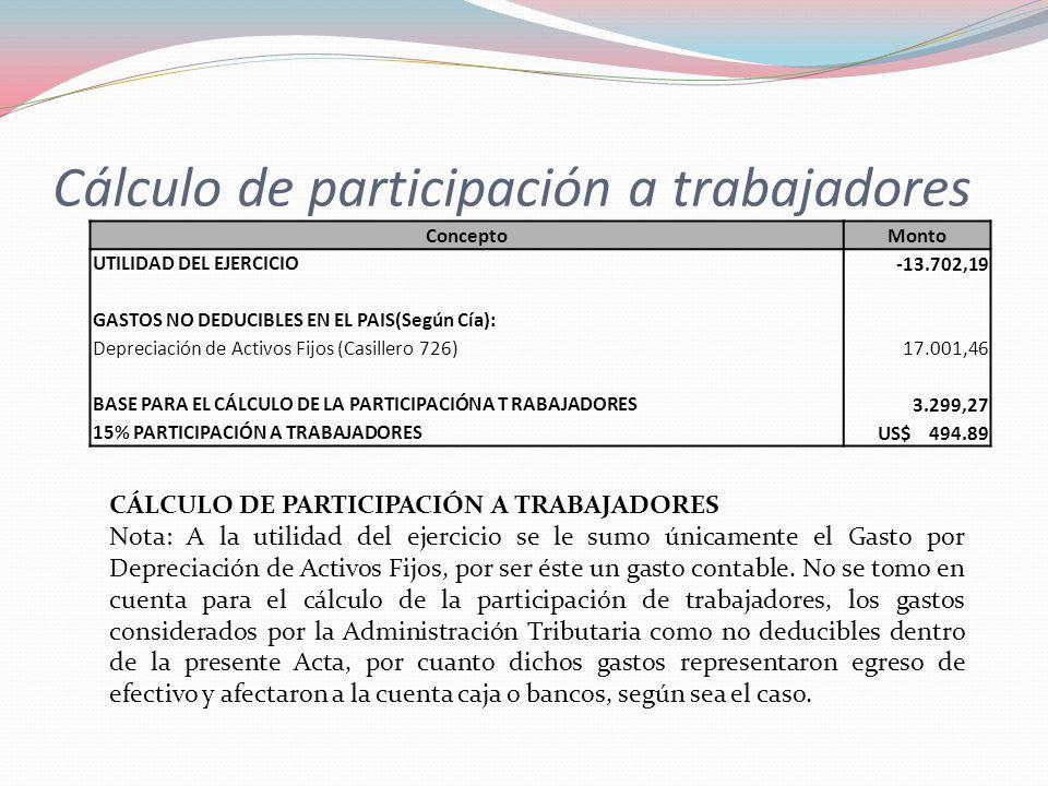 Cálculo de participación a trabajadores ConceptoMonto UTILIDAD DEL EJERCICIO -13.702,19 GASTOS NO DEDUCIBLES EN EL PAIS(Según Cía): Depreciación de Ac