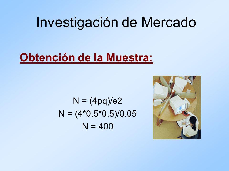Obtención de la Muestra: N = (4pq)/e2 N = (4*0.5*0.5)/0.05 N = 400 Investigación de Mercado
