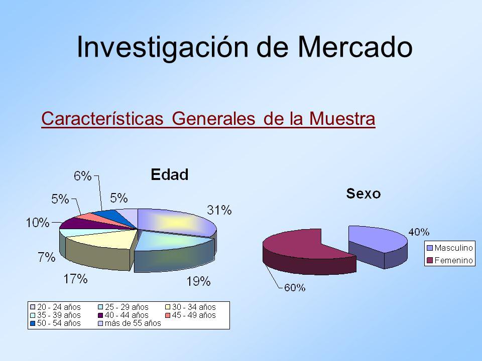 Características Generales de la Muestra Investigación de Mercado