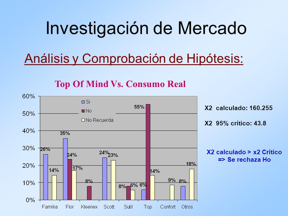 Análisis y Comprobación de Hipótesis: Investigación de Mercado Top Of Mind Vs. Consumo Real X2 calculado: 160.255 X2 95% crítico: 43.8 X2 calculado >