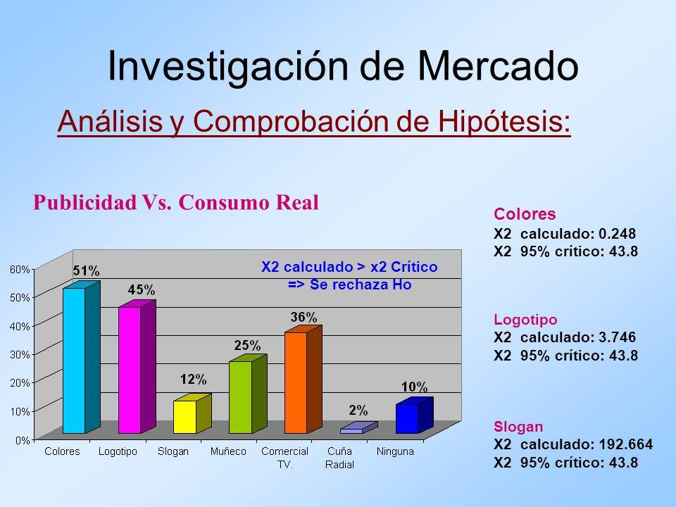Análisis y Comprobación de Hipótesis: Investigación de Mercado Publicidad Vs. Consumo Real X2 calculado > x2 Crítico => Se rechaza Ho Colores X2 calcu