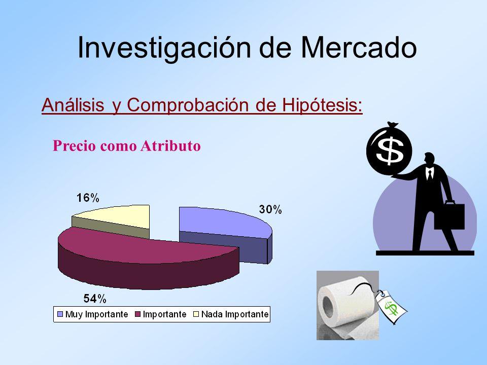 Análisis y Comprobación de Hipótesis: Investigación de Mercado Precio como Atributo