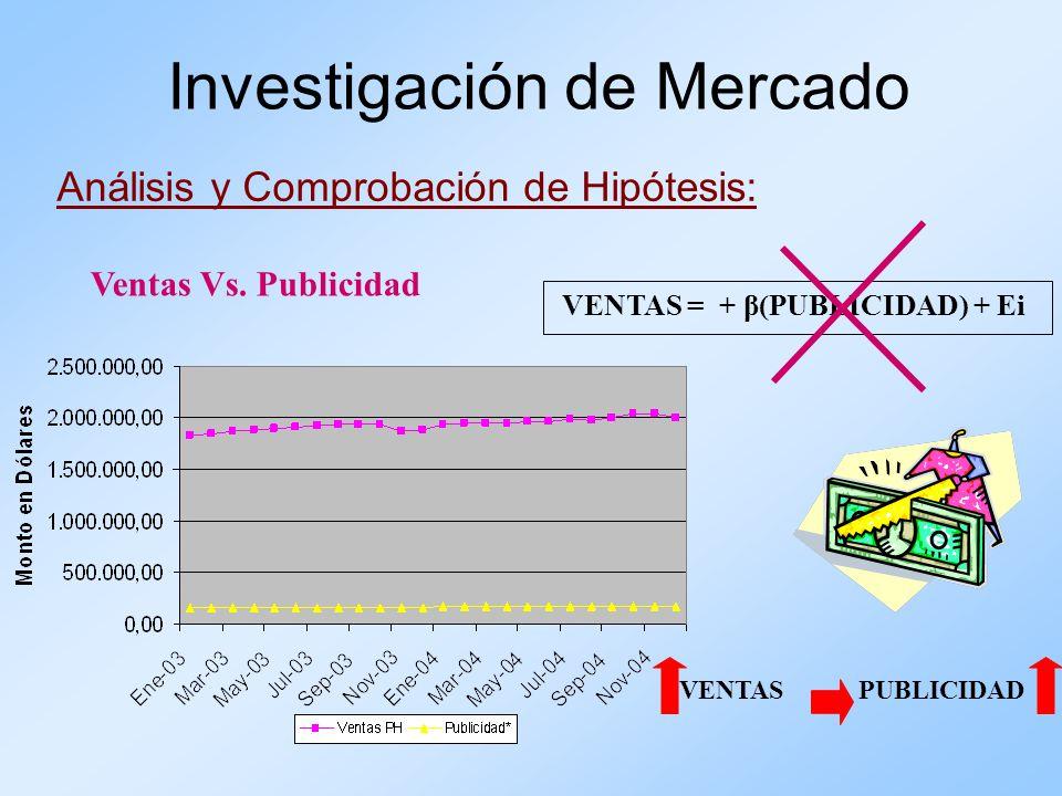 Análisis y Comprobación de Hipótesis: Investigación de Mercado Ventas Vs. Publicidad VENTAS = + β(PUBLICIDAD) + Ei VENTAS PUBLICIDAD