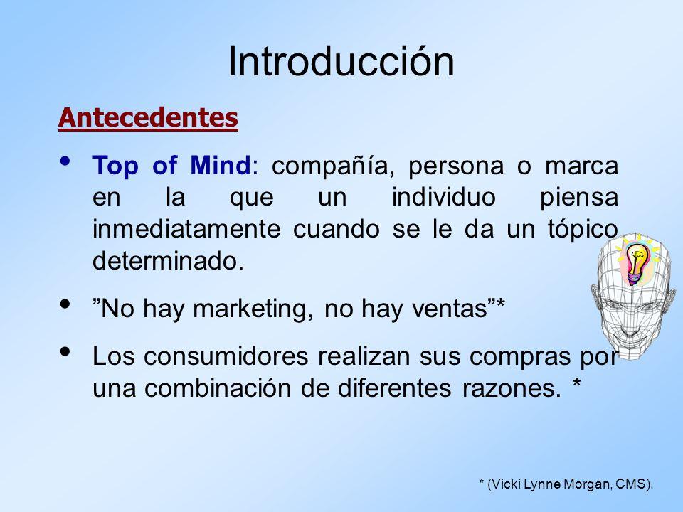 Introducción Antecedentes Top of Mind: compañía, persona o marca en la que un individuo piensa inmediatamente cuando se le da un tópico determinado. N