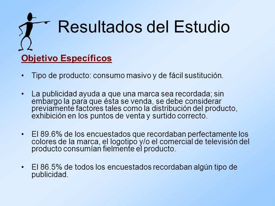 Resultados del Estudio Objetivo Específicos Tipo de producto: consumo masivo y de fácil sustitución. La publicidad ayuda a que una marca sea recordada
