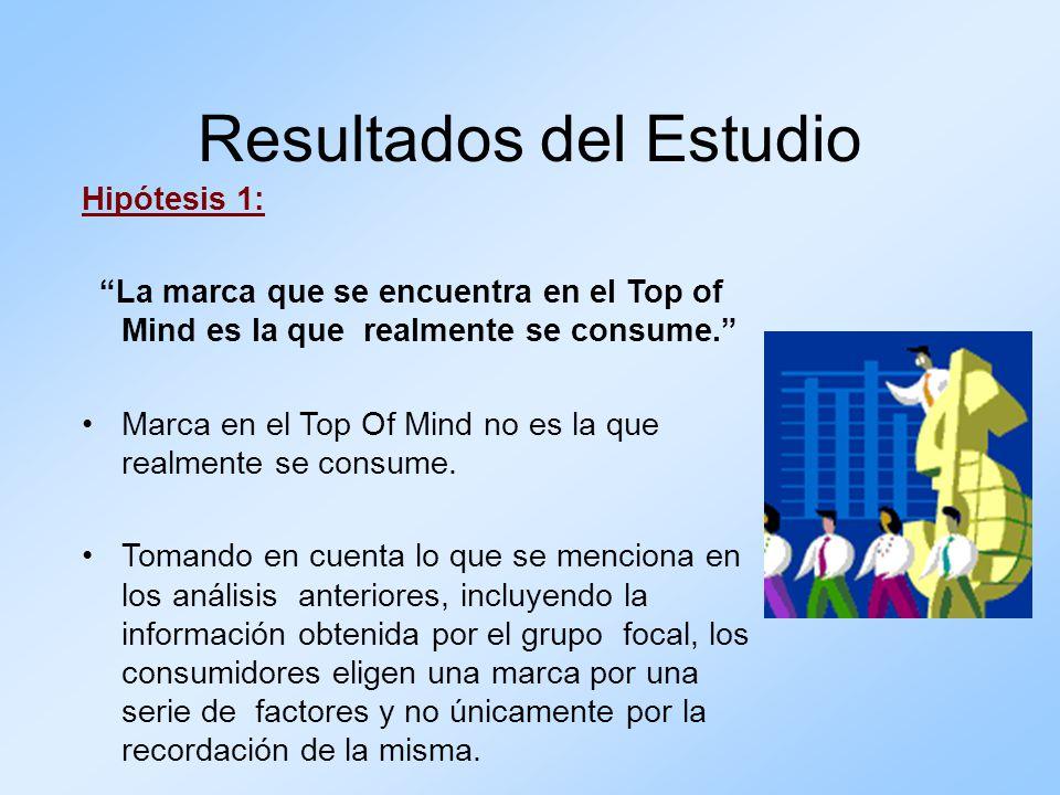 Resultados del Estudio Hipótesis 1: La marca que se encuentra en el Top of Mind es la que realmente se consume. Marca en el Top Of Mind no es la que r
