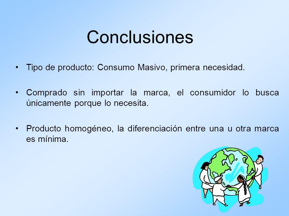Conclusiones Tipo de producto: Consumo Masivo, primera necesidad. Comprado sin importar la marca, el consumidor lo busca únicamente porque lo necesita
