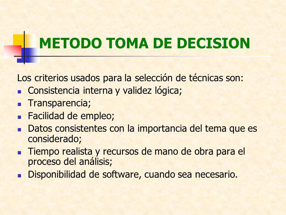 METODO TOMA DE DECISION Los criterios usados para la selección de técnicas son: Consistencia interna y validez lógica; Transparencia; Facilidad de emp