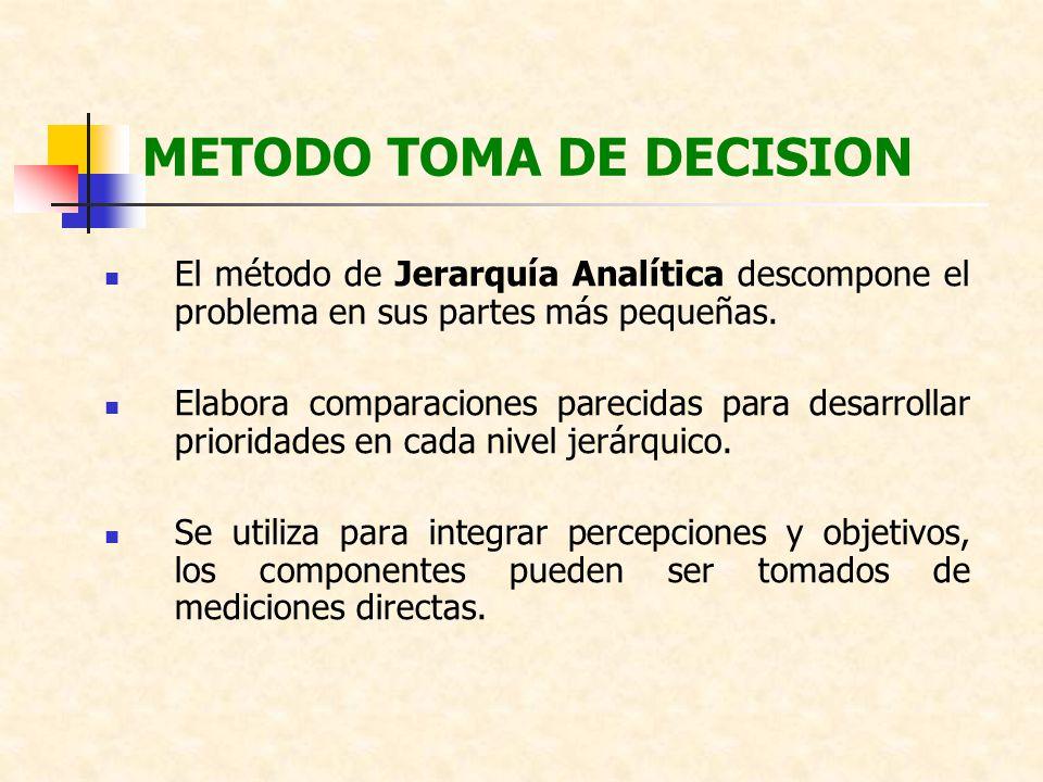 METODO TOMA DE DECISION El método de Jerarquía Analítica descompone el problema en sus partes más pequeñas. Elabora comparaciones parecidas para desar