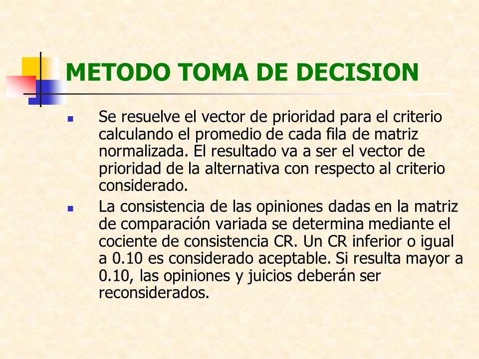 METODO TOMA DE DECISION Se resuelve el vector de prioridad para el criterio calculando el promedio de cada fila de matriz normalizada. El resultado va