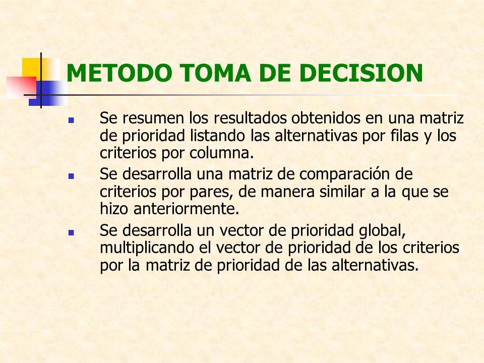 METODO TOMA DE DECISION Se resumen los resultados obtenidos en una matriz de prioridad listando las alternativas por filas y los criterios por columna