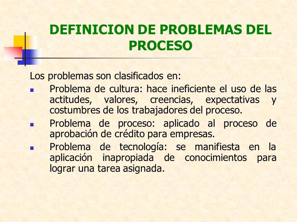 DEFINICION DE PROBLEMAS DEL PROCESO Los problemas son clasificados en: Problema de cultura: hace ineficiente el uso de las actitudes, valores, creenci