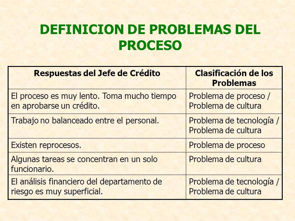DEFINICION DE PROBLEMAS DEL PROCESO Respuestas del Jefe de CréditoClasificación de los Problemas El proceso es muy lento. Toma mucho tiempo en aprobar