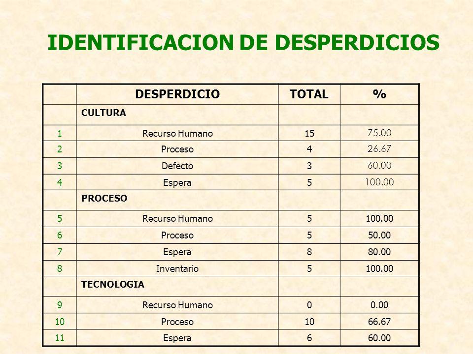 IDENTIFICACION DE DESPERDICIOS DESPERDICIOTOTAL% CULTURA 1Recurso Humano15 75.00 2Proceso4 26.67 3Defecto3 60.00 4Espera5 100.00 PROCESO 5Recurso Huma