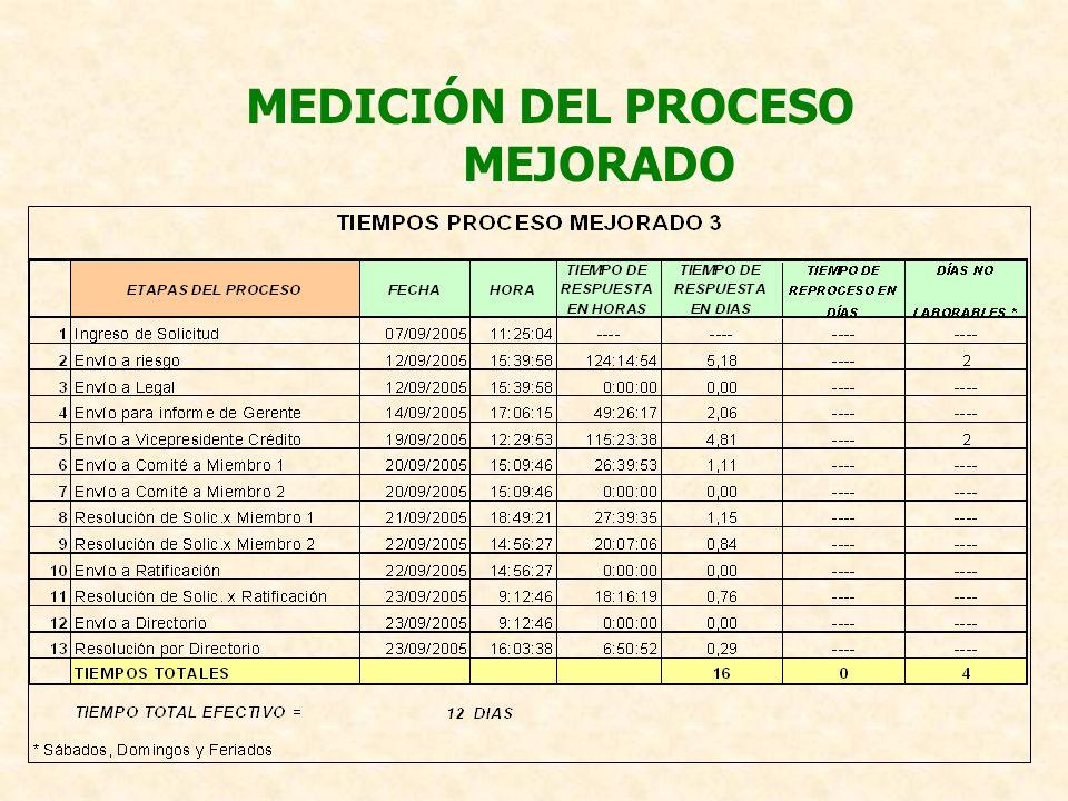 MEDICIÓN DEL PROCESO MEJORADO