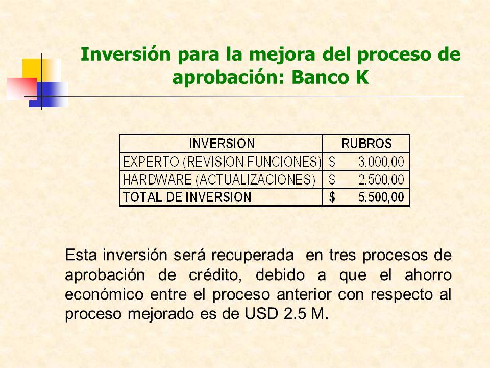 Inversión para la mejora del proceso de aprobación: Banco K Esta inversión será recuperada en tres procesos de aprobación de crédito, debido a que el