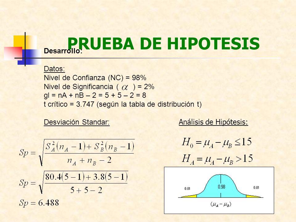 PRUEBA DE HIPOTESIS Desarrollo: Datos: Nivel de Confianza (NC) = 98% Nivel de Significancia ( ) = 2% gl = nA + nB – 2 = 5 + 5 – 2 = 8 t crítico = 3.74