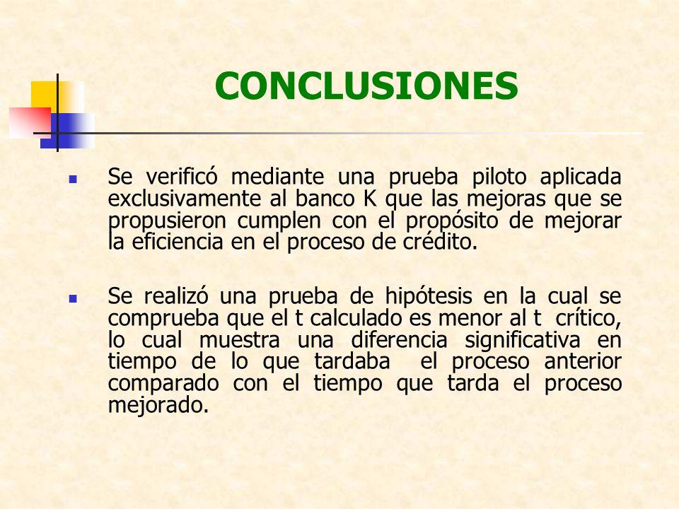 CONCLUSIONES Se verificó mediante una prueba piloto aplicada exclusivamente al banco K que las mejoras que se propusieron cumplen con el propósito de